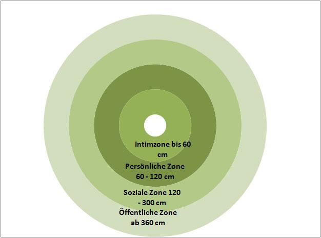Körperdistanzen, Distanzen zwischen Menschen, Intimzone 60 cm, persönliche Zone 60 bis 120 cm, soziale Zone 120 bis 26 cm und öffentliche Zone ab 360 cm