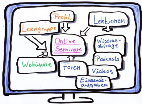 online Rhetorikseminar mit live Webinare als Sprechstunde