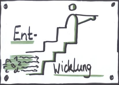 Rhetorikcoaching - Entwicklung
